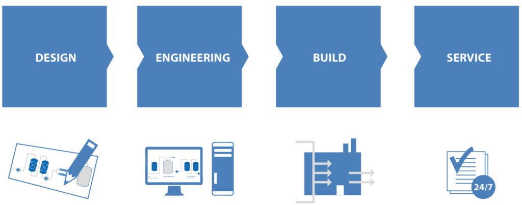 Design-Engineering-Build-Service-consultancy